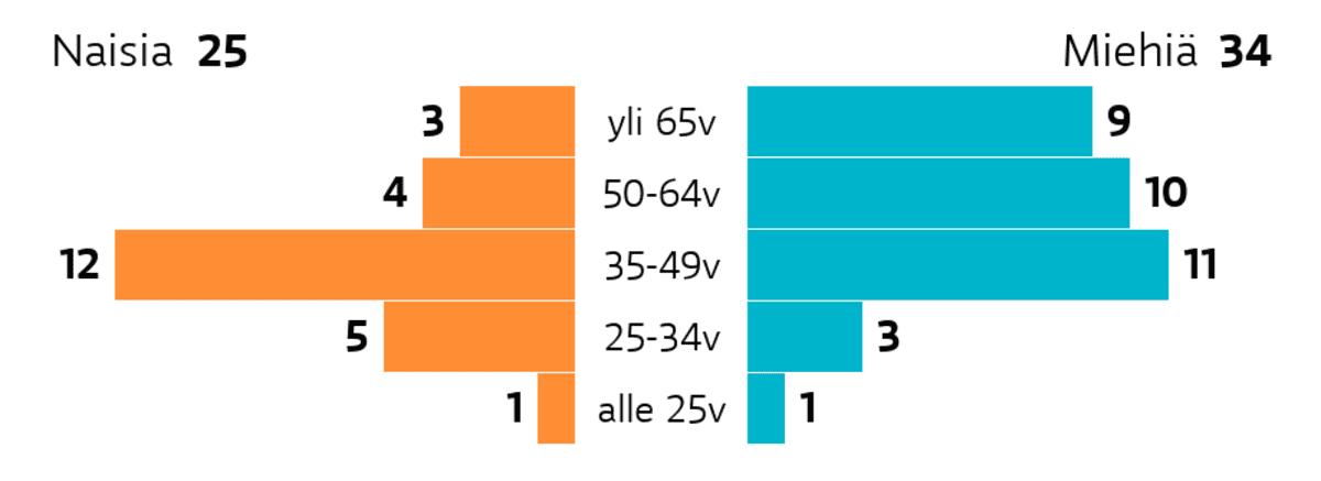Lahti: Ikä ja sukupuoli Ikäryhmä yli 65v: miehiä 9, naisia 3 Ikäryhmä 50-64v: miehiä 10, naisia 4 Ikäryhmä 35-49v: miehiä 11, naisia 12 Ikäryhmä 25-34v: miehiä 3, naisia 5 Ikäryhmä alle 25v: miehiä 1, naisia 1