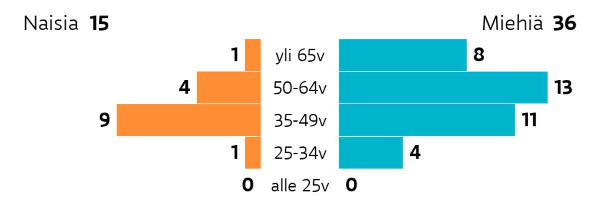 Seinäjoki: Ikä ja sukupuoli Ikäryhmä yli 65v: miehiä 8, naisia 1 Ikäryhmä 50-64v: miehiä 13, naisia 4 Ikäryhmä 35-49v: miehiä 11, naisia 9 Ikäryhmä 25-34v: miehiä 4, naisia 1 Ikäryhmä alle 25v: miehiä 0, naisia 0