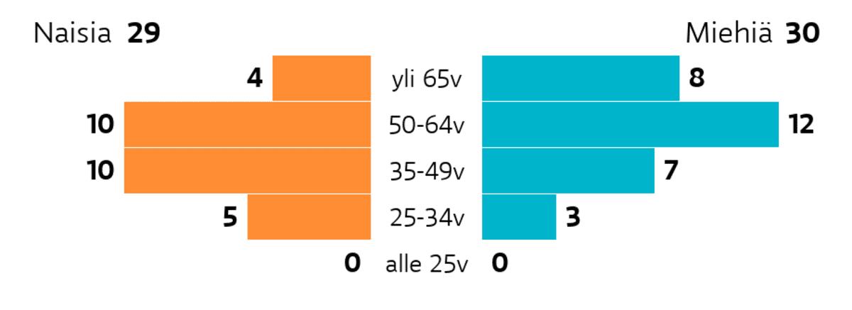 Kuopio: Ikä ja sukupuoli Ikäryhmä yli 65v: miehiä 8, naisia 4 Ikäryhmä 50-64v: miehiä 12, naisia 10 Ikäryhmä 35-49v: miehiä 7, naisia 10 Ikäryhmä 25-34v: miehiä 3, naisia 5 Ikäryhmä alle 25v: miehiä 0, naisia 0