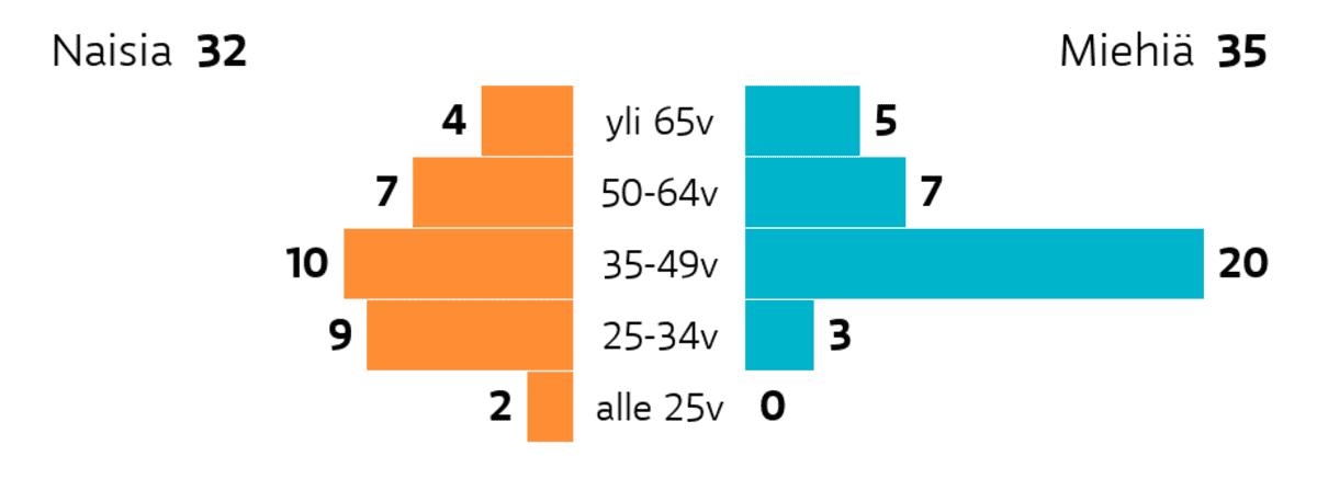 Oulu: Ikä ja sukupuoli Ikäryhmä yli 65v: miehiä 5, naisia 4 Ikäryhmä 50-64v: miehiä 7, naisia 7 Ikäryhmä 35-49v: miehiä 20, naisia 10 Ikäryhmä 25-34v: miehiä 3, naisia 9 Ikäryhmä alle 25v: miehiä 0, naisia 2