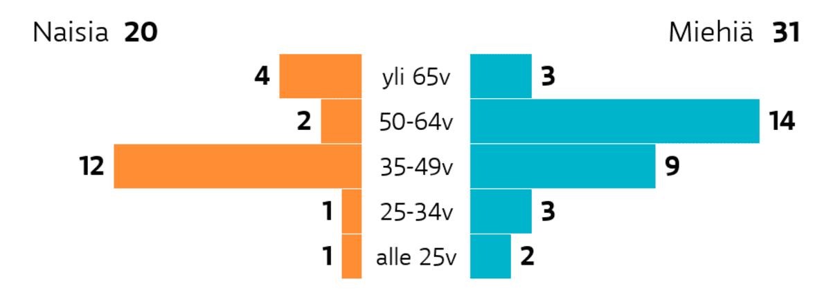 Lappeenranta: Ikä ja sukupuoli Ikäryhmä yli 65v: miehiä 3, naisia 4 Ikäryhmä 50-64v: miehiä 14, naisia 2 Ikäryhmä 35-49v: miehiä 9, naisia 12 Ikäryhmä 25-34v: miehiä 3, naisia 1 Ikäryhmä alle 25v: miehiä 2, naisia 1