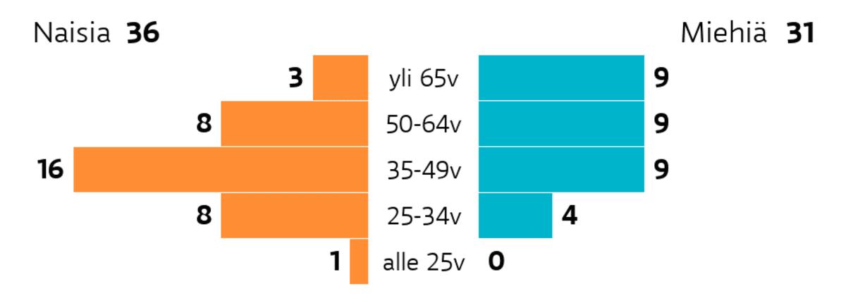 Jyväskylä: Ikä ja sukupuoli Ikäryhmä yli 65v: miehiä 9, naisia 3 Ikäryhmä 50-64v: miehiä 9, naisia 8 Ikäryhmä 35-49v: miehiä 9, naisia 16 Ikäryhmä 25-34v: miehiä 4, naisia 8 Ikäryhmä alle 25v: miehiä 0, naisia 1