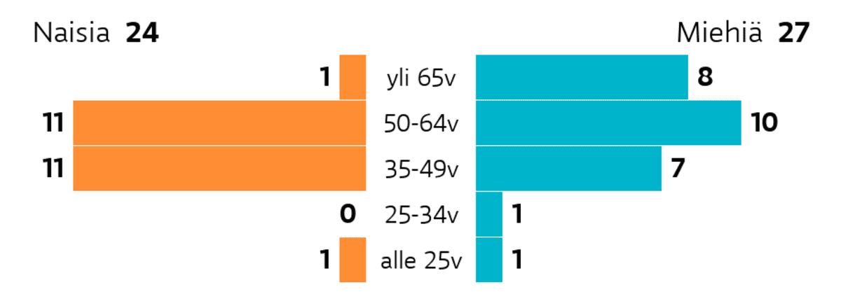 Hämeenlinna: Ikä ja sukupuoli Ikäryhmä yli 65v: miehiä 8, naisia 1 Ikäryhmä 50-64v: miehiä 10, naisia 11 Ikäryhmä 35-49v: miehiä 7, naisia 11 Ikäryhmä 25-34v: miehiä 1, naisia 0 Ikäryhmä alle 25v: miehiä 1, naisia 1