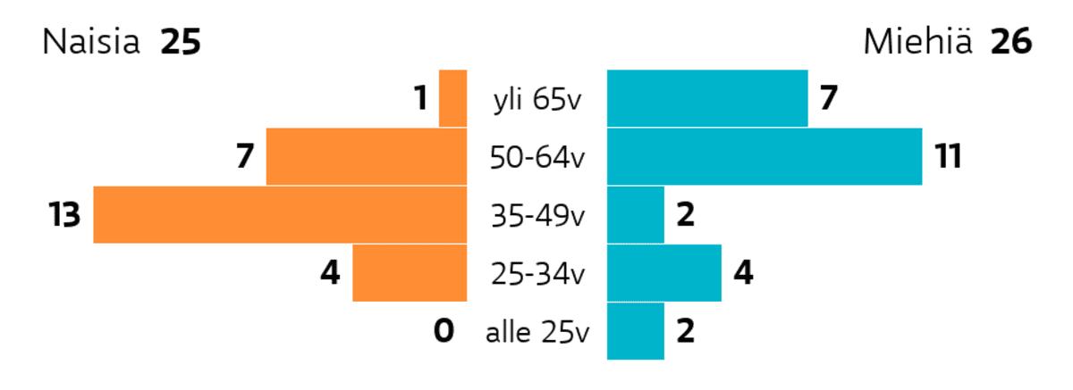 Järvenpää: Ikä ja sukupuoli Ikäryhmä yli 65v: miehiä 7, naisia 1 Ikäryhmä 50-64v: miehiä 11, naisia 7 Ikäryhmä 35-49v: miehiä 2, naisia 13 Ikäryhmä 25-34v: miehiä 4, naisia 4 Ikäryhmä alle 25v: miehiä 2, naisia 0