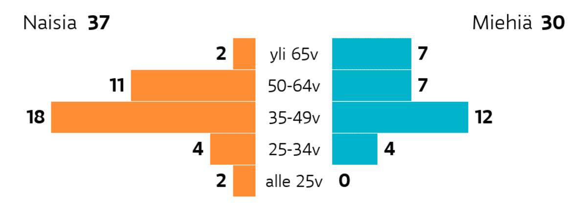 Vantaa: Ikä ja sukupuoli Ikäryhmä yli 65v: miehiä 7, naisia 2 Ikäryhmä 50-64v: miehiä 7, naisia 11 Ikäryhmä 35-49v: miehiä 12, naisia 18 Ikäryhmä 25-34v: miehiä 4, naisia 4 Ikäryhmä alle 25v: miehiä 0, naisia 2