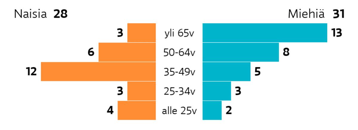 Joensuu: Ikä ja sukupuoli Ikäryhmä yli 65v: miehiä 13, naisia 3 Ikäryhmä 50-64v: miehiä 8, naisia 6 Ikäryhmä 35-49v: miehiä 5, naisia 12 Ikäryhmä 25-34v: miehiä 3, naisia 3 Ikäryhmä alle 25v: miehiä 2, naisia 4