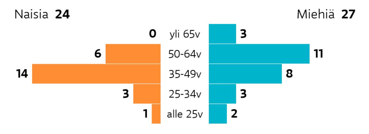 Rovaniemi: Ikä ja sukupuoli Ikäryhmä yli 65v: miehiä 3, naisia 0 Ikäryhmä 50-64v: miehiä 11, naisia 6 Ikäryhmä 35-49v: miehiä 8, naisia 14 Ikäryhmä 25-34v: miehiä 3, naisia 3 Ikäryhmä alle 25v: miehiä 2, naisia 1