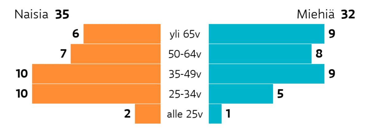 Turku: Ikä ja sukupuoli Ikäryhmä yli 65v: miehiä 9, naisia 6 Ikäryhmä 50-64v: miehiä 8, naisia 7 Ikäryhmä 35-49v: miehiä 9, naisia 10 Ikäryhmä 25-34v: miehiä 5, naisia 10 Ikäryhmä alle 25v: miehiä 1, naisia 2