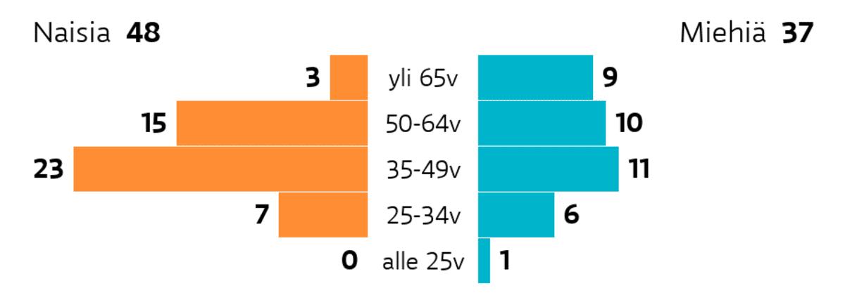 Helsinki: Ikä ja sukupuoli Ikäryhmä yli 65v: miehiä 9, naisia 3 Ikäryhmä 50-64v: miehiä 10, naisia 15 Ikäryhmä 35-49v: miehiä 11, naisia 23 Ikäryhmä 25-34v: miehiä 6, naisia 7 Ikäryhmä alle 25v: miehiä 1, naisia 0
