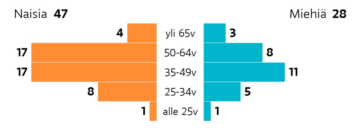 Espoo: Ikä ja sukupuoli Ikäryhmä yli 65v: miehiä 3, naisia 4 Ikäryhmä 50-64v: miehiä 8, naisia 17 Ikäryhmä 35-49v: miehiä 11, naisia 17 Ikäryhmä 25-34v: miehiä 5, naisia 8 Ikäryhmä alle 25v: miehiä 1, naisia 1