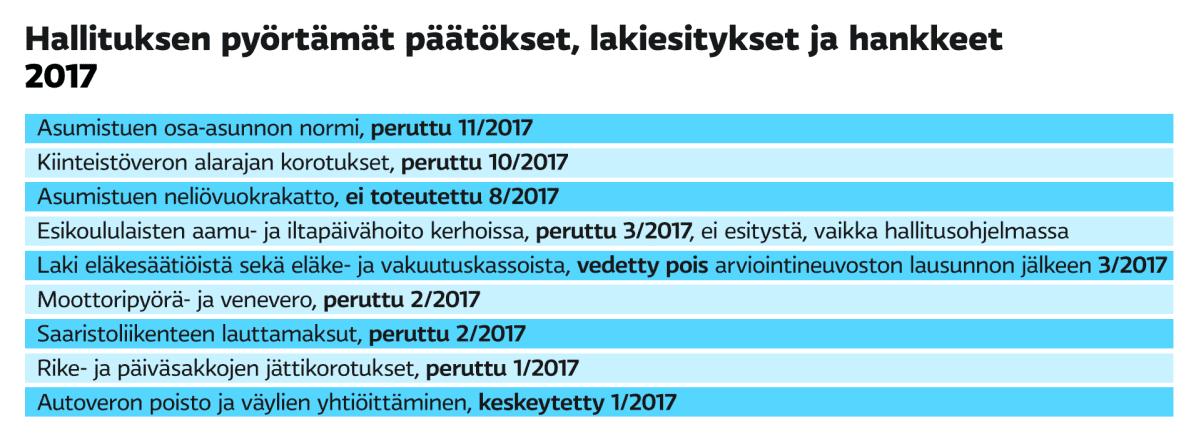 Hallituksen pyörtämät päätökset 2017