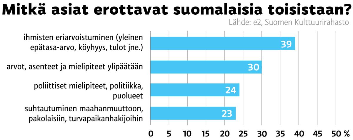 Grafiikka suomalaisia erottavista asioista