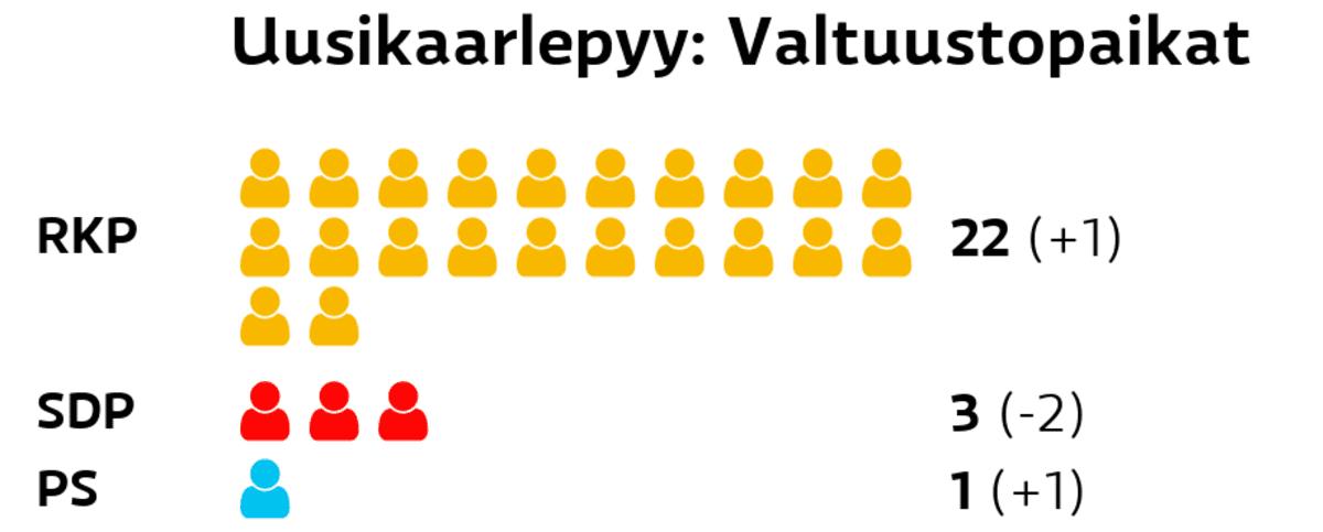 Uusikaarlepyy: Valtuustopaikat RKP: 22 paikkaa SDP: 3 paikkaa Perussuomalaiset: 1 paikkaa Kristillisdemokraatit: 1 paikkaa