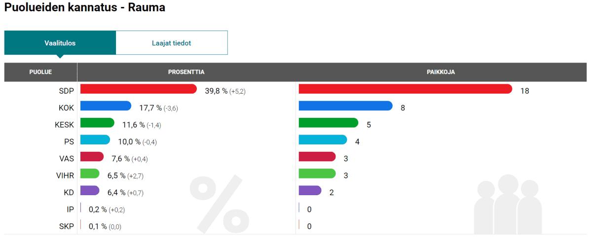 Rauman kuntavaalitulos vuonna 2017.