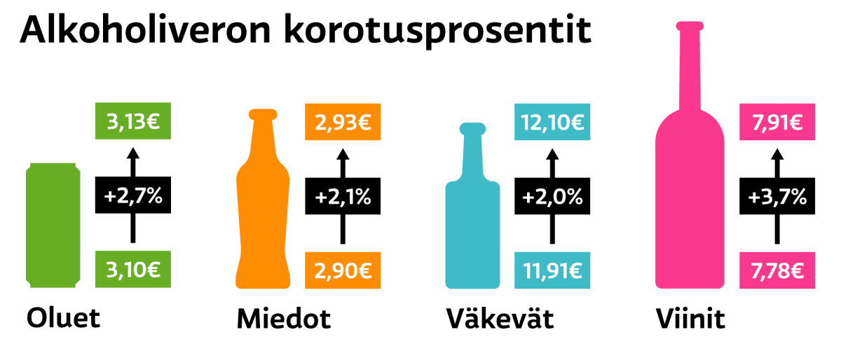 Alkoholin verotus