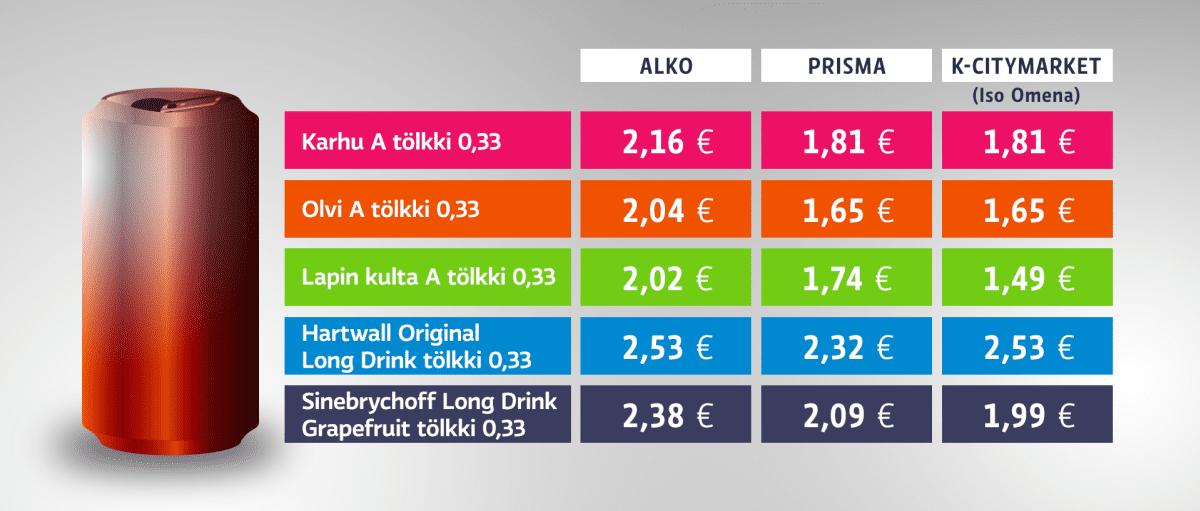 Vertailua A-oluen tölkkihinnoista Alkossa, Prismassa ja K-Citymarketissa. Prismoissa alkoholin hinnat ovat samat, K-Citymarketeissa ne vaihtelevat.