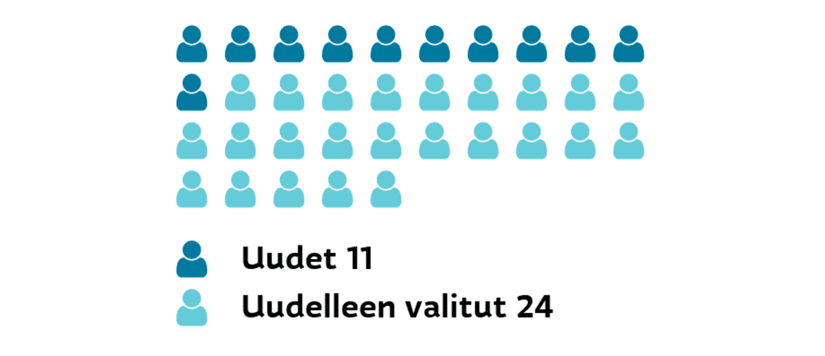Kauhajoki: Uudet ja uudelleen valitut Uudet 11, uudelleen valitut 24