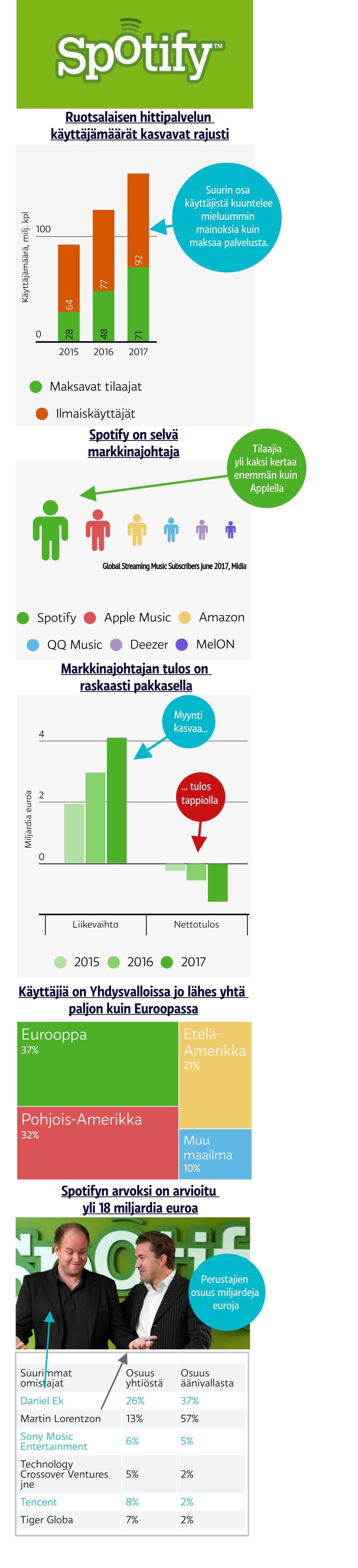 Spotify kasvaa, mutta ei kannata