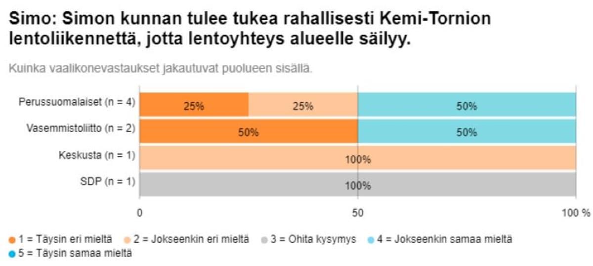 Grafiikka Simon kuntavaaliehdokkaiden Ylen vaalikonevastauksista lentoliikennettä koskevaan kysymykseen.