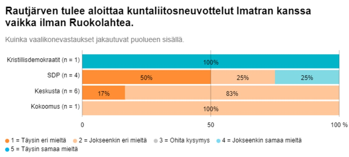 Kuntaliitosneuvottelut eivät innosta Rautjärven kuntavaaliehdokkaita.