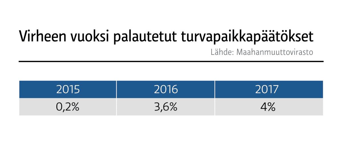 Virheen vuoksi palautetut turvapaikkapäätökset vuosina 2015–2017.