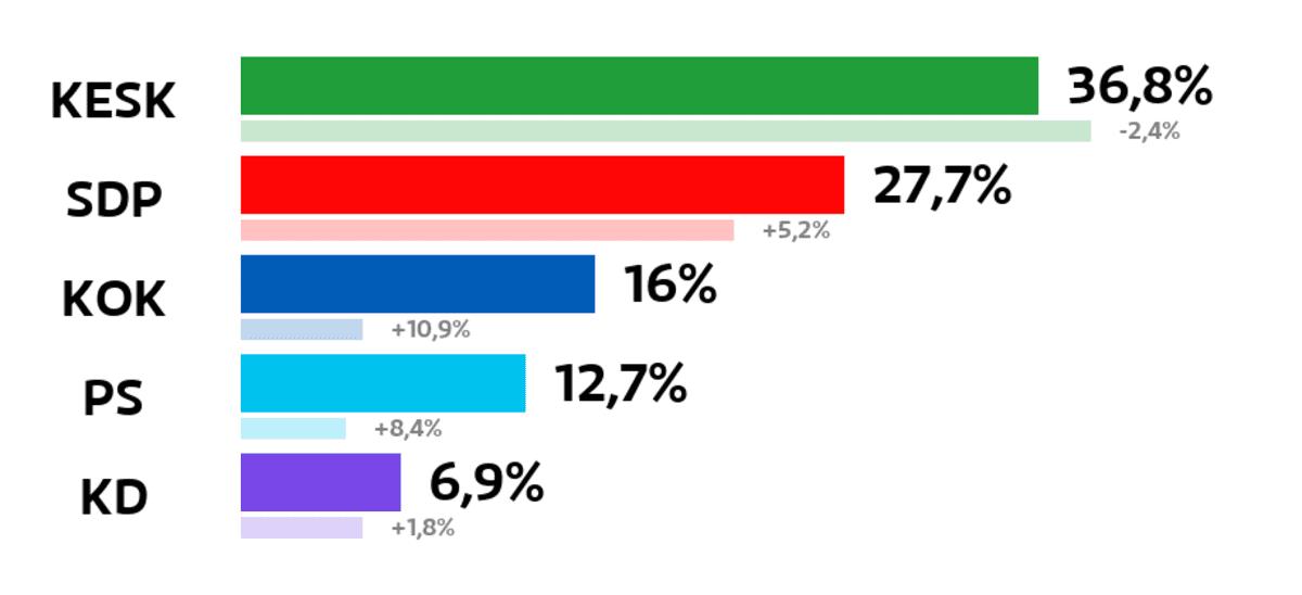 Joroinen: Kuntavaalien tulos (%) Keskusta: 36,8 prosenttia SDP: 27,7 prosenttia Kokoomus: 16 prosenttia Perussuomalaiset: 12,7 prosenttia Kristillisdemokraatit: 6,9 prosenttia