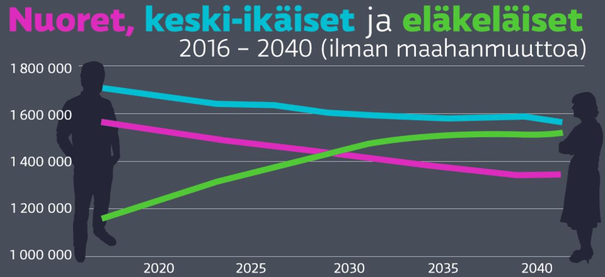 Grafiikka eri ikäryhmien määrän kehityksestä tulevaisuudessa