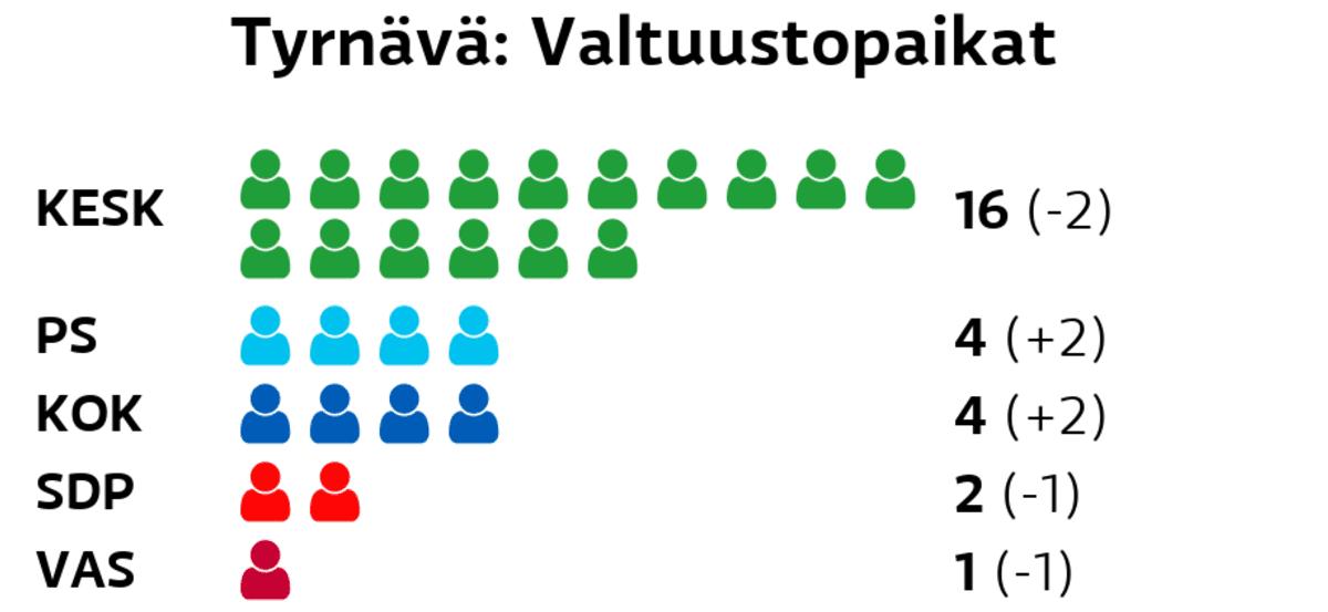 avoimet työpaikat tyrnävä norjalaiset naiset etsii seksiseuraa kankaanpää