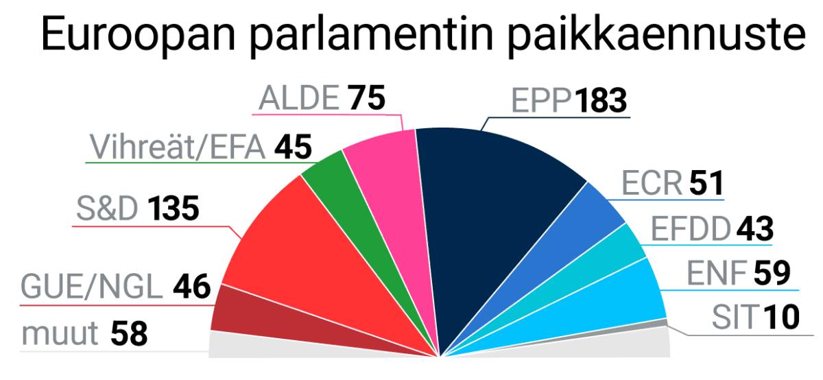 Euroopan parlamentin paikkaennuste