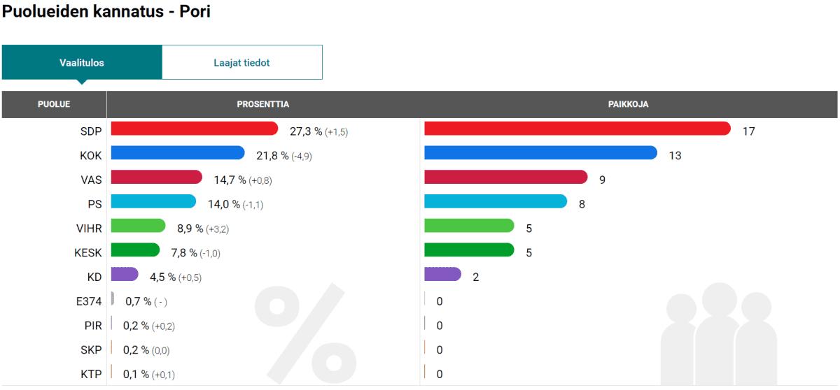 Porin kuntavaalitulos 2017