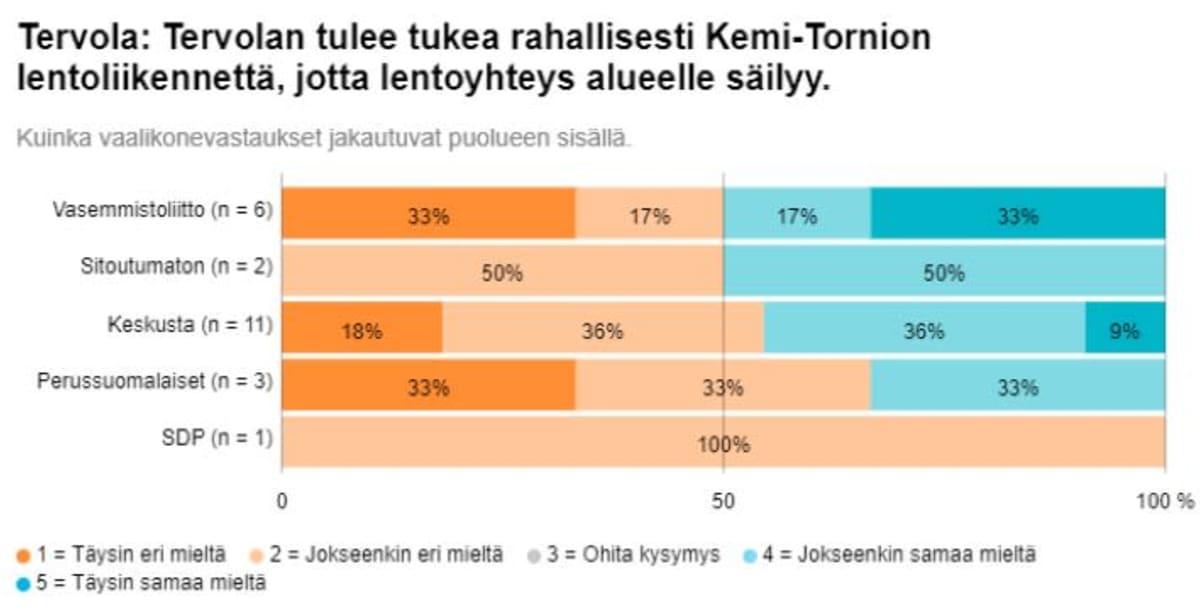 Grafiikka Tervolan kuntavaaliehdokkaiden Ylen vaalikonevastauksista lentoliikennettä koskevaan kysymykseen.