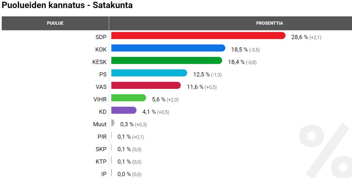 Satakunnan kuntavaalitulos 2017