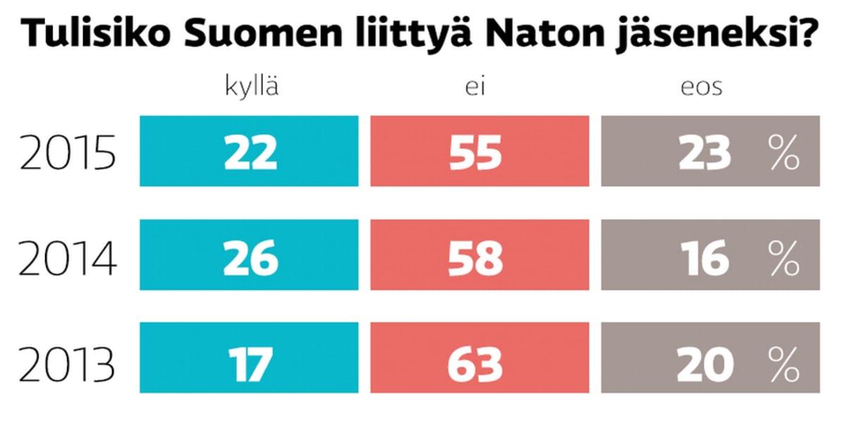 Grafiikka Suomen Nato kannasta.