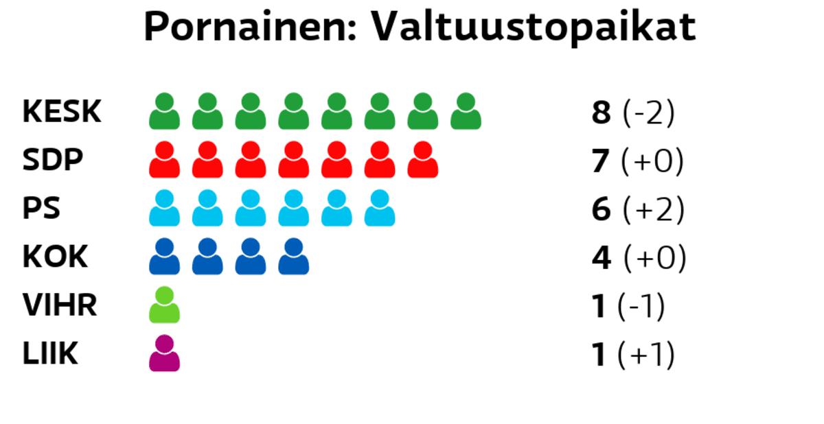 Pornainen: Valtuustopaikat Keskusta: 8 paikkaa SDP: 7 paikkaa Perussuomalaiset: 6 paikkaa Kokoomus: 4 paikkaa Vihreät: 1 paikkaa Liike Nyt: 1 paikkaa