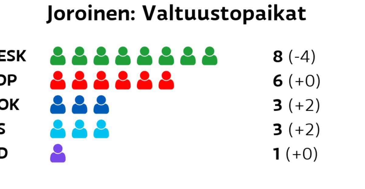 Joroinen: Valtuustopaikat Keskusta: 8 paikkaa SDP: 6 paikkaa Kokoomus: 3 paikkaa Perussuomalaiset: 3 paikkaa Kristillisdemokraatit: 1 paikkaa