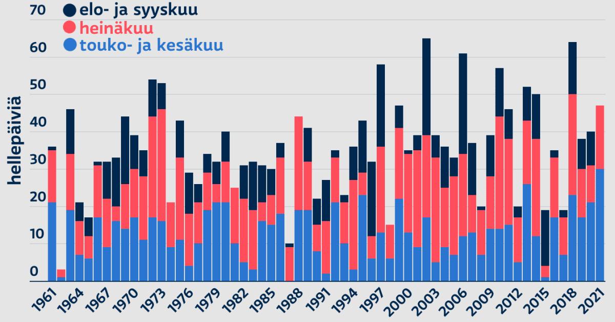 Hellepäivät Suomessa 1961 17.7.2021 asti