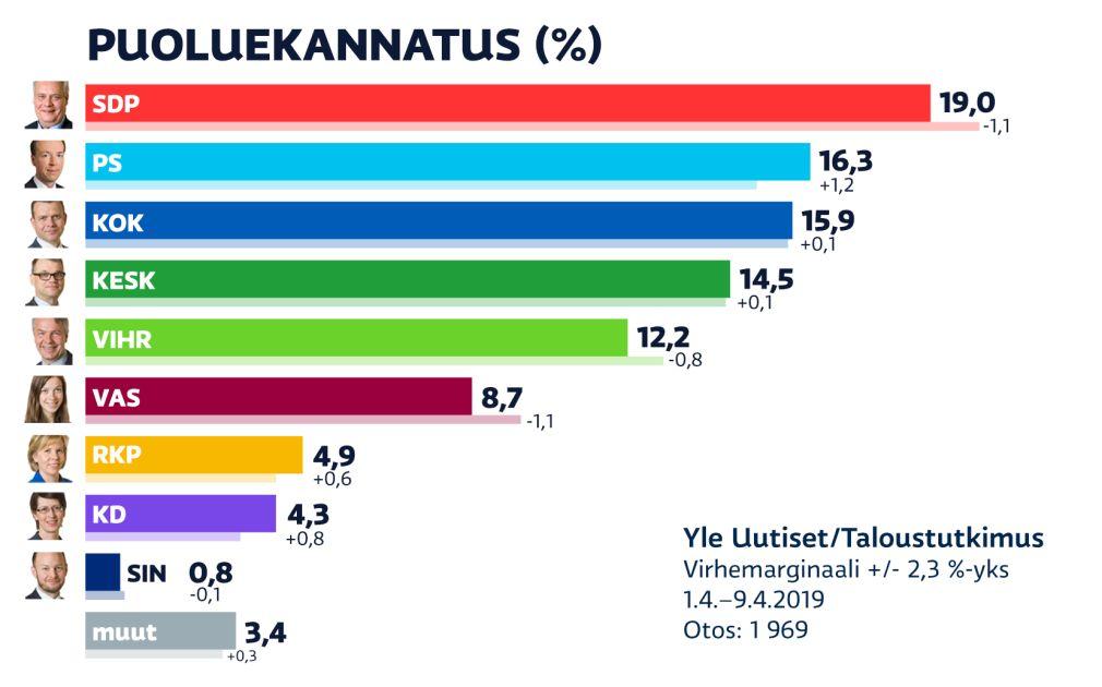 Yle Kannatusmittaus