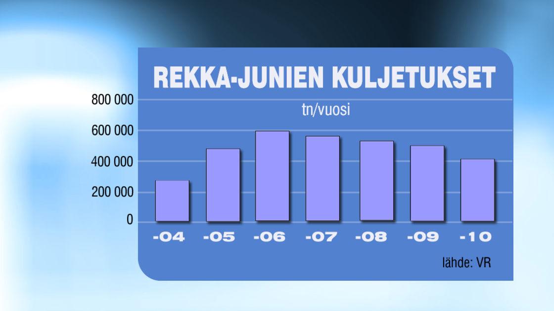 VR:n rekka-juna-palvelut vaikeuksissa   Yle Uutiset   yle.fi