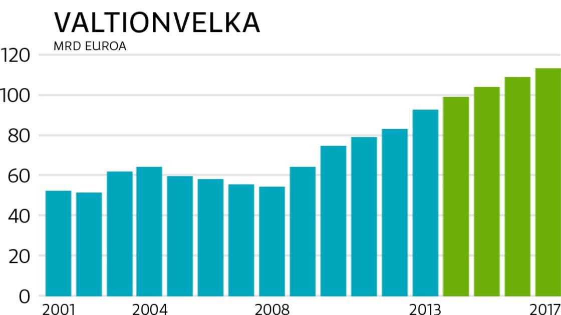 Suomen Valtionvelan Kehitys