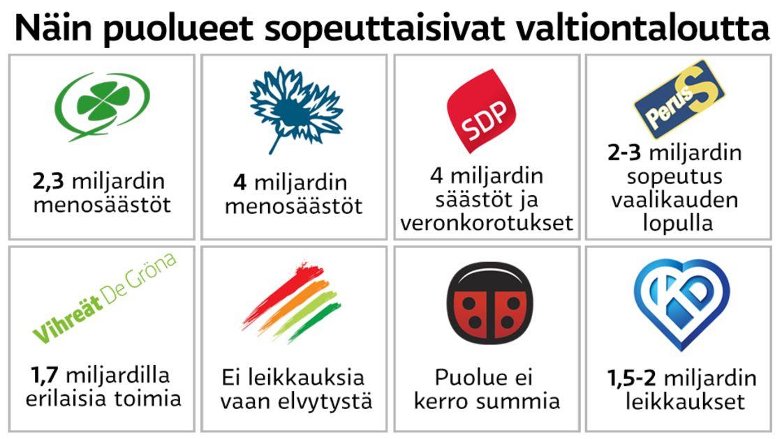 Suomen Poliittiset Puolueet