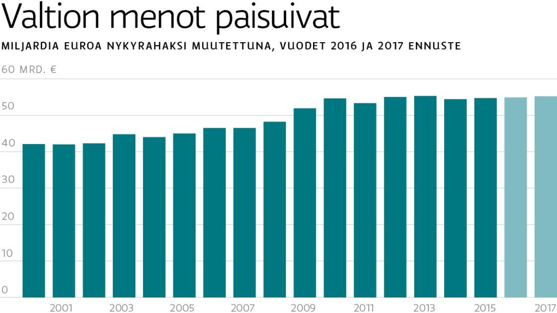 Valtion budjetti: Velka kasvaa – menot pysyvät kurissa | Yle Uutiset | yle.fi