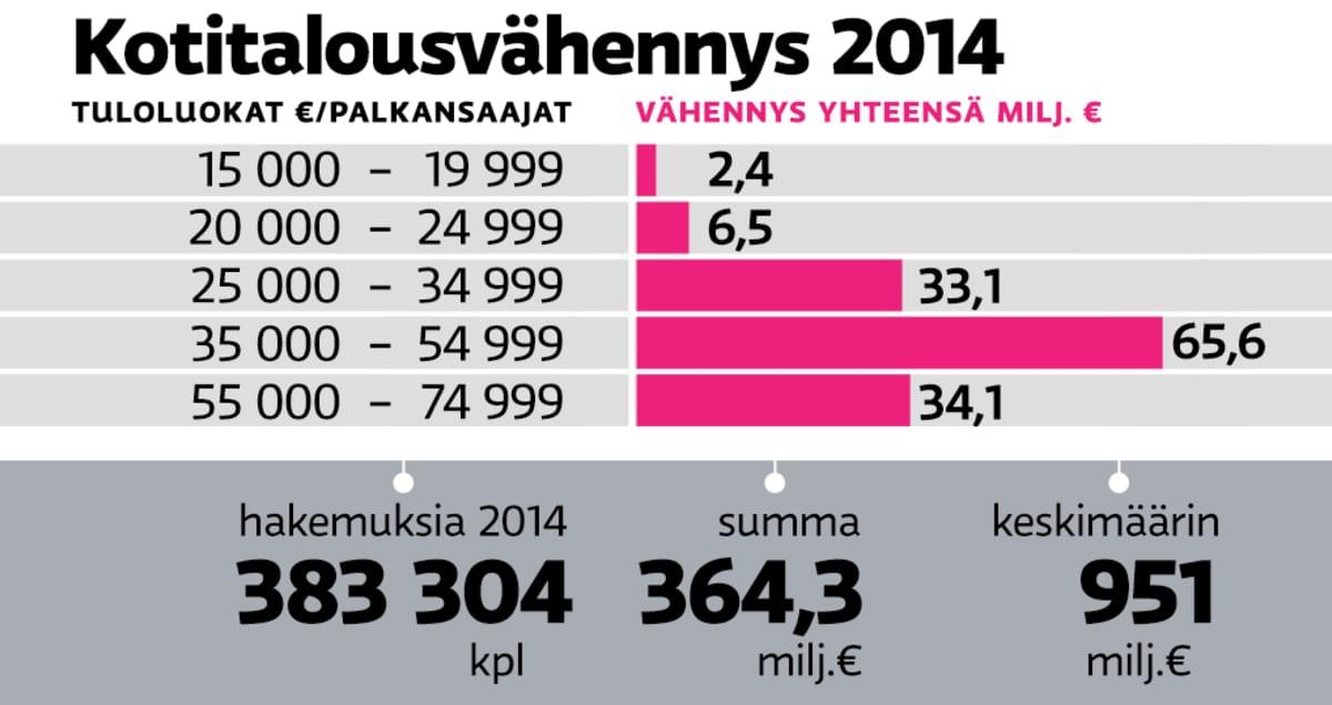 kotitalousvähennykset 2014