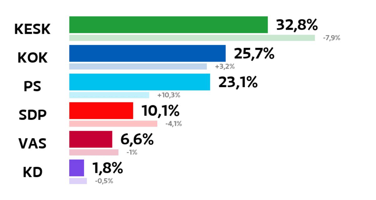 Laihia: Kuntavaalien tulos (%) Keskusta: 32,8 prosenttia Kokoomus: 25,7 prosenttia Perussuomalaiset: 23,1 prosenttia SDP: 10,1 prosenttia Vasemmistoliitto: 6,6 prosenttia Kristillisdemokraatit: 1,8 prosenttia