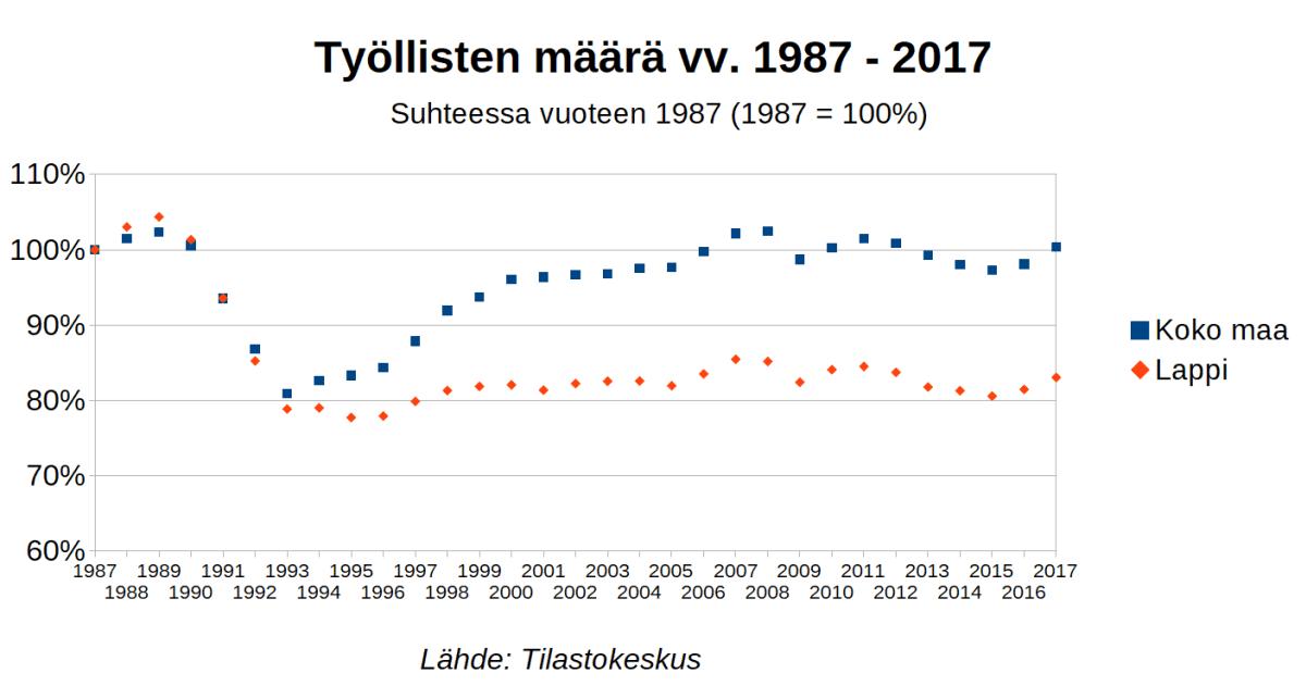 Kuvaaja, jossa näkyy työllisten henkilöiden määrä eri vuosina Lapissa ja koko maassa