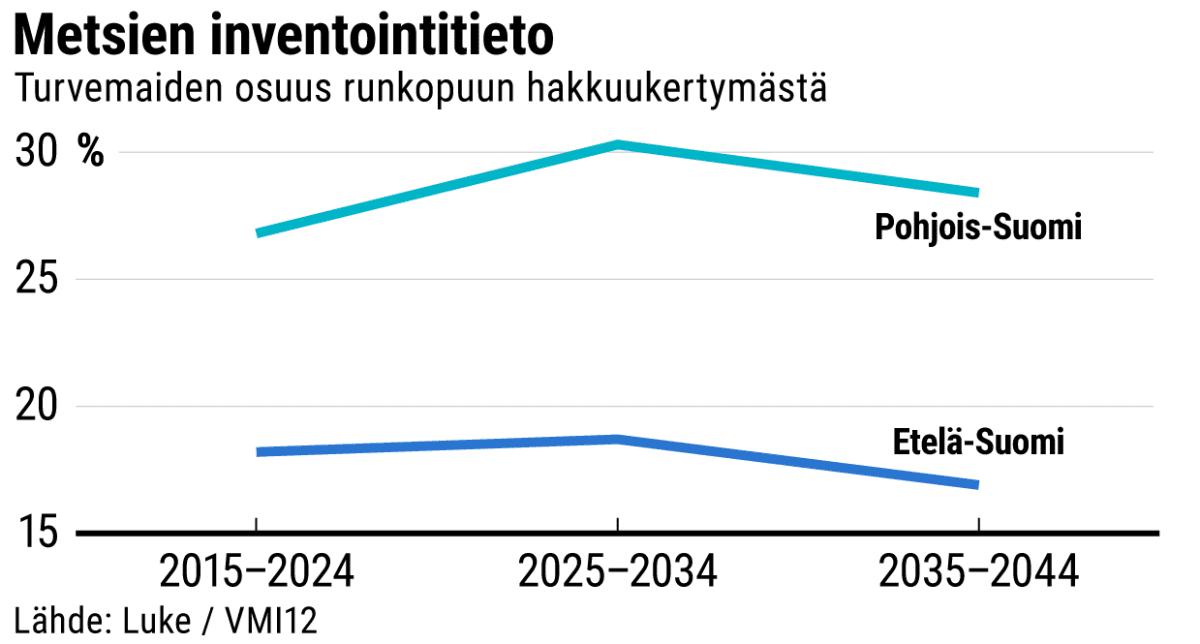 Metsien inventointitieto: Turvemaiden osuus runkopuun hakkuukertymästä vuosina 2015-2044 -grafiikka.