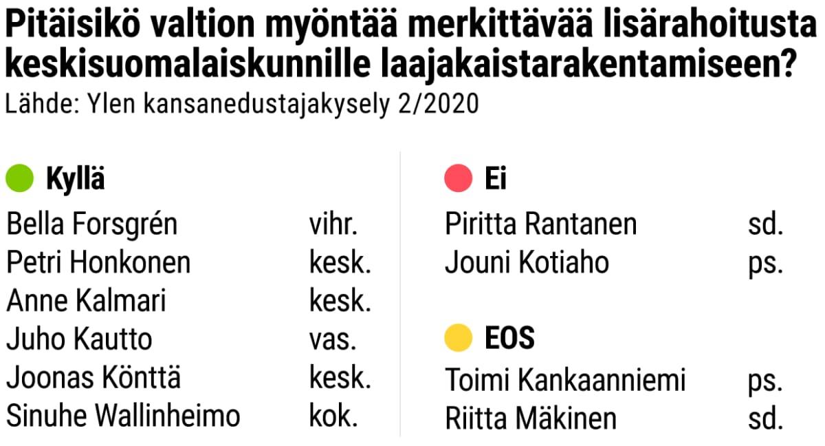 itäisikö valtion myöntää merkittävää lisärahoitusta keskisuomalaiskunnille laajakaistarakentamiseen?  Ylen kansanedustajakysely 2/2020  KYLLÄ: Bella Forsgrén, vihr. Petri Honkonen, kesk. Anne Kalmari, kesk. Juho Kautto, vas. Joonas Könttä, kesk. Sinuhe Wallinheimo, kok.  EI: Piritta Rantanen, sd. Jouni Kotiaho, ps.  EOS: Toimi Kankaanniemi, ps. Riitta Mäkinen, sd.