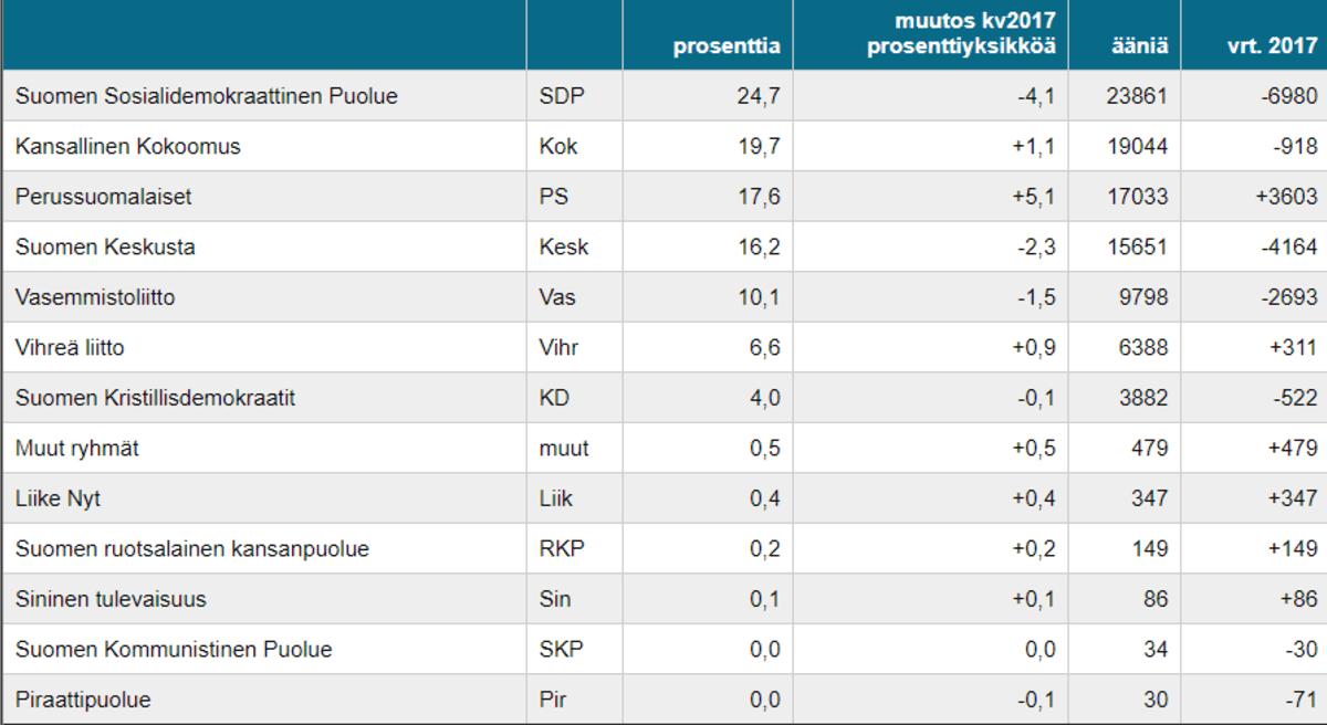 taulukko kuntavaalien tuloksista