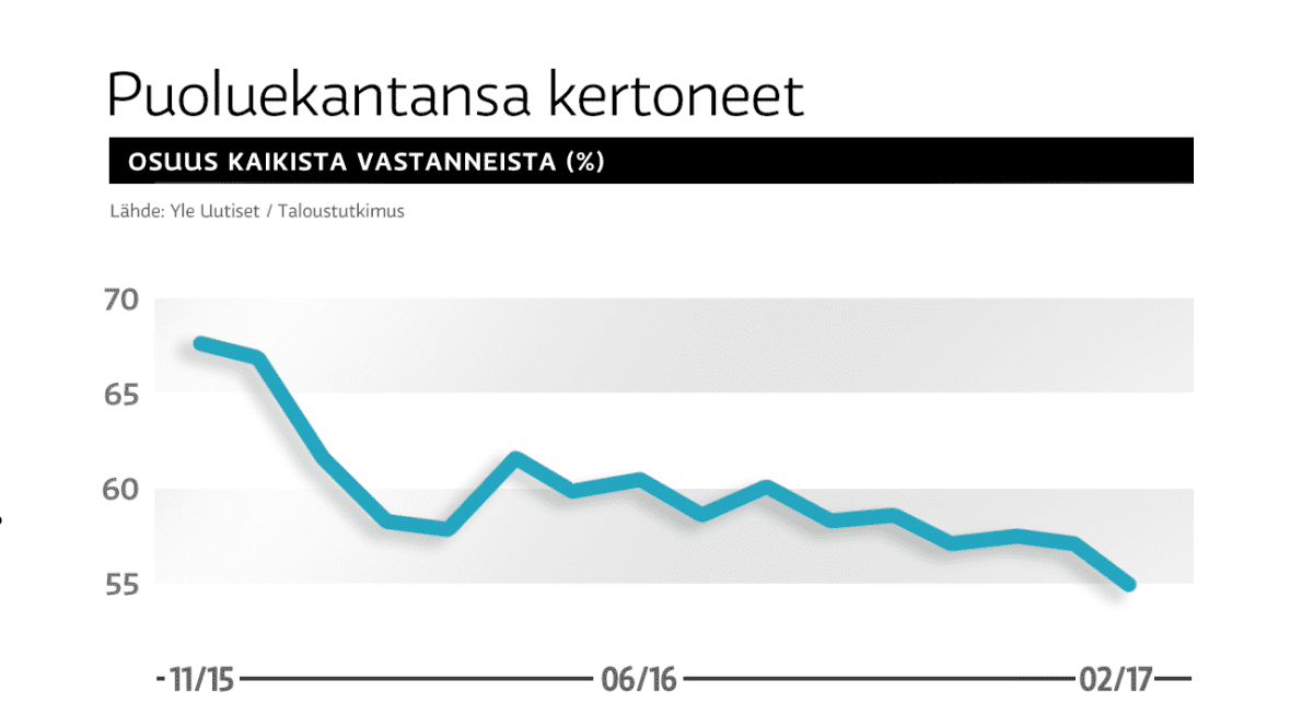 Puoluekantansa kertoneiden käyrä Yle Uutisten puoluegallupeissa marraskuusta 2015 helmikuuhun 2017.
