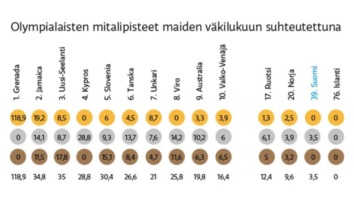 Grafiikka olympialaisten mitalipisteistä maiden väkilukuun suhteutettuna.