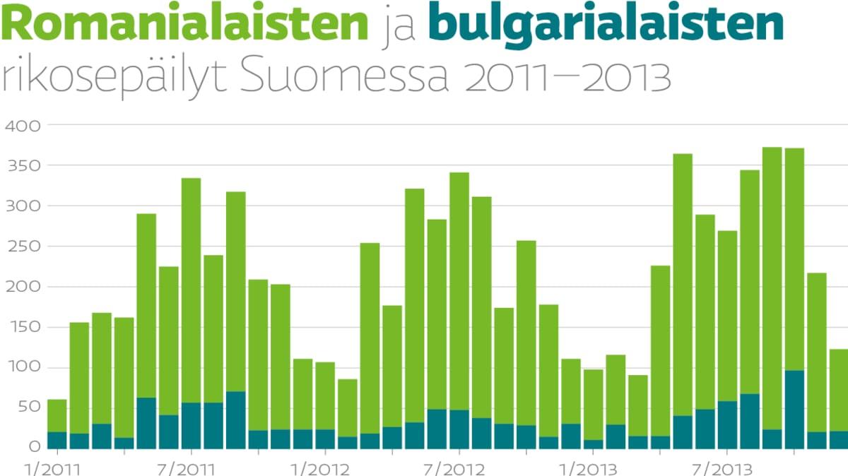 Romanialaisten ja bulgarialaisten rikosepäilyt Suomessa 2011–2013.